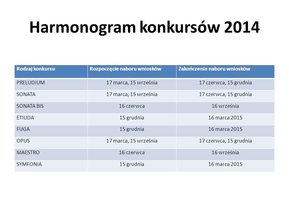 Harmonogram konkursów 2014 Rodzaj konkursuRozpoczęcie naboru wnioskówZakończenie naboru wniosków PRELUDIUM17 marca, 15 września17 czerwca, 15 grudnia