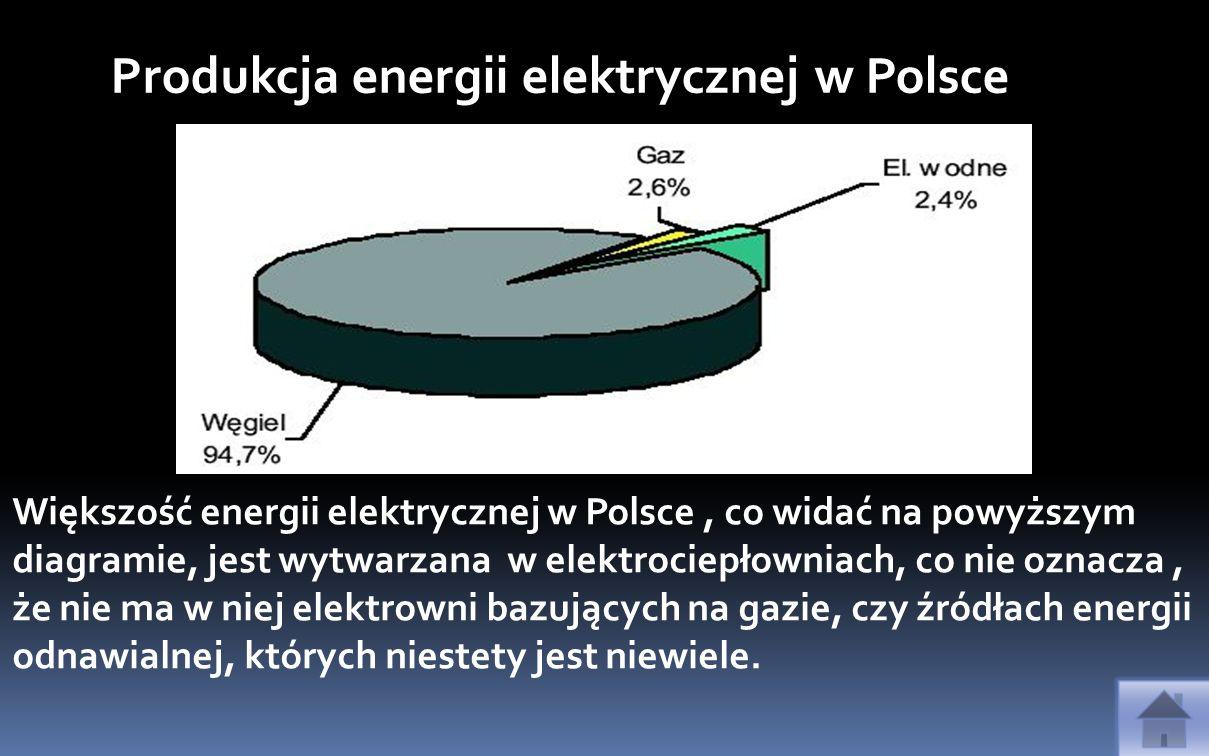 Produkcja energii elektrycznej w Polsce Większość energii elektrycznej w Polsce, co widać na powyższym diagramie, jest wytwarzana w elektrociepłowniac