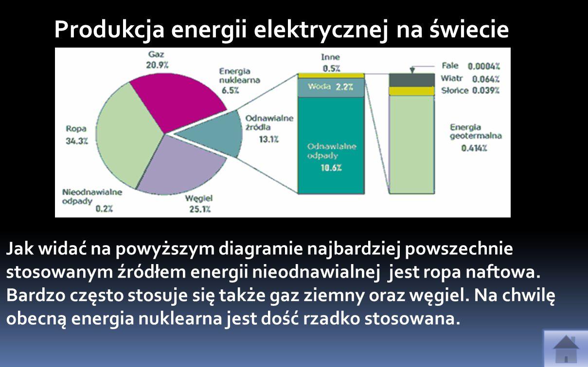 Produkcja energii elektrycznej na świecie Jak widać na powyższym diagramie najbardziej powszechnie stosowanym źródłem energii nieodnawialnej jest ropa