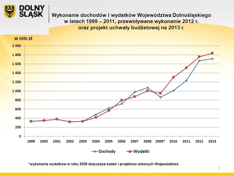 Wykonanie dochodów i wydatków Województwa Dolnośląskiego w latach 1999 – 2011, przewidywane wykonanie 2012 r.