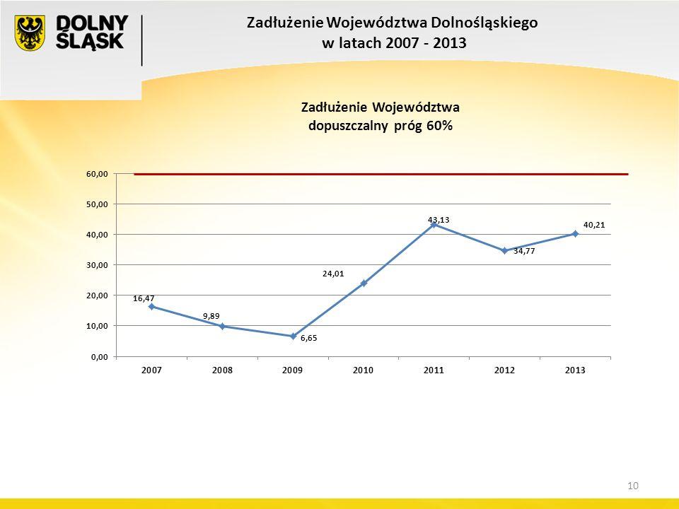 10 Zadłużenie Województwa Dolnośląskiego w latach 2007 - 2013 10
