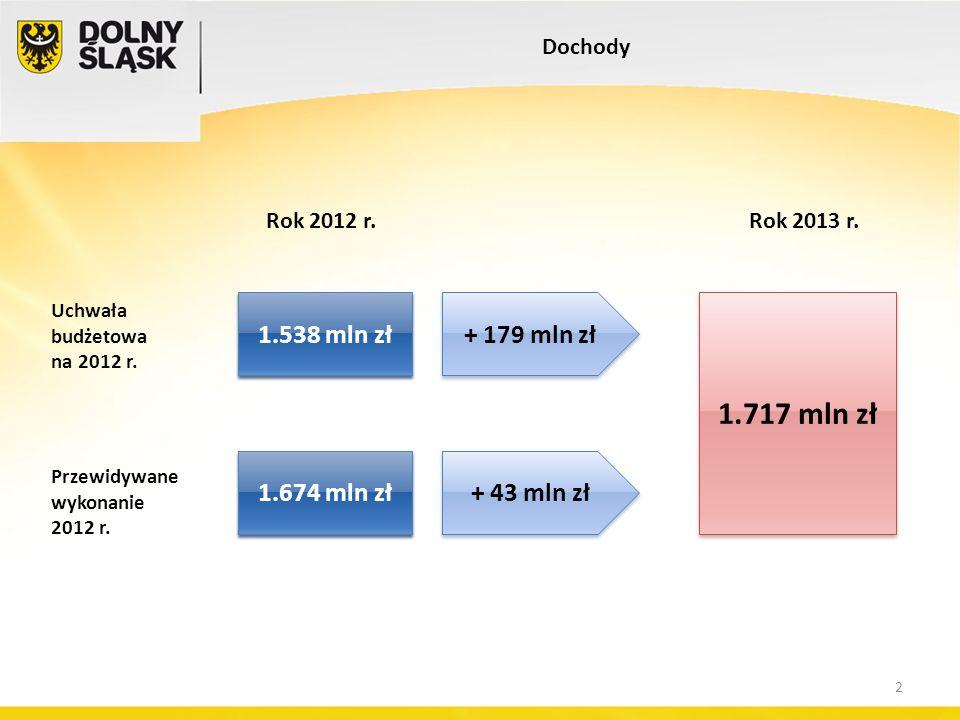 Rok 2012 r. Dochody Uchwała budżetowa na 2012 r. Rok 2013 r. + 179 mln zł 1.538 mln zł Przewidywane wykonanie 2012 r. + 43 mln zł 1.674 mln zł 1.717 m