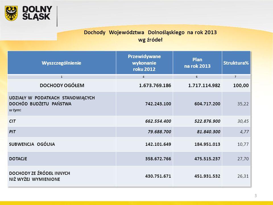3 Dochody Województwa Dolnośląskiego na rok 2013 wg źródeł