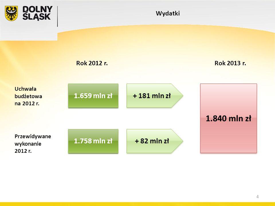 Rok 2012 r. Wydatki Uchwała budżetowa na 2012 r. Rok 2013 r. + 181 mln zł 1.659 mln zł Przewidywane wykonanie 2012 r. + 82 mln zł 1.758 mln zł 1.840 m