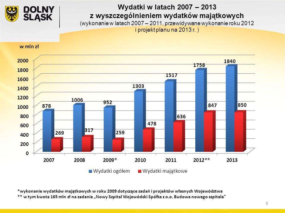 w mln zł *wykonanie wydatków majątkowych w roku 2009 dotyczące zadań i projektów własnych Województwa ** w tym kwota 165 mln zł na zadanie Nowy Szpital Wojewódzki Spółka z o.o.