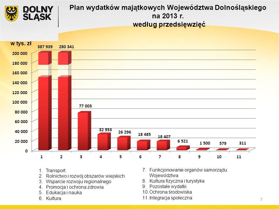 Plan wydatków majątkowych Województwa Dolnośląskiego na 2013 r. według przedsięwzięć w tys. zł 1.Transport 2.Rolnictwo i rozwój obszarów wiejskich 3.W