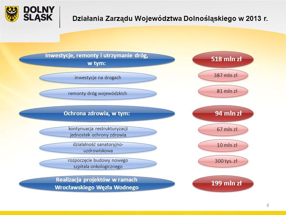 inwestycje na drogach 518 mln zł 387 mln zł Inwestycje, remonty i utrzymanie dróg, w tym: Działania Zarządu Województwa Dolnośląskiego w 2013 r.