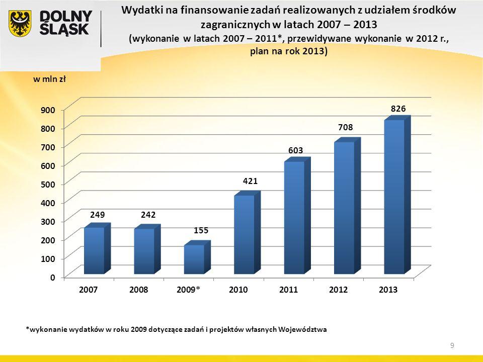 Wydatki na finansowanie zadań realizowanych z udziałem środków zagranicznych w latach 2007 – 2013 (wykonanie w latach 2007 – 2011*, przewidywane wykonanie w 2012 r., plan na rok 2013) w mln zł *wykonanie wydatków w roku 2009 dotyczące zadań i projektów własnych Województwa 9
