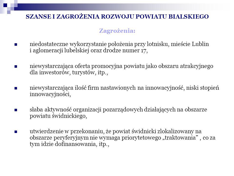 SZANSE I ZAGROŻENIA ROZWOJU POWIATU BIALSKIEGO Zagrożenia: niedostateczne wykorzystanie położenia przy lotnisku, mieście Lublin i aglomeracji lubelskiej oraz drodze numer 17, niewystarczająca oferta promocyjna powiatu jako obszaru atrakcyjnego dla inwestorów, turystów, itp., niewystarczająca ilość firm nastawionych na innowacyjność, niski stopień innowacyjności, słaba aktywność organizacji pozarządowych działających na obszarze powiatu świdnickiego, utwierdzenie w przekonaniu, że powiat świdnicki zlokalizowany na obszarze peryferyjnym nie wymaga priorytetowego traktowania, co za tym idzie dofinansowania, itp.,
