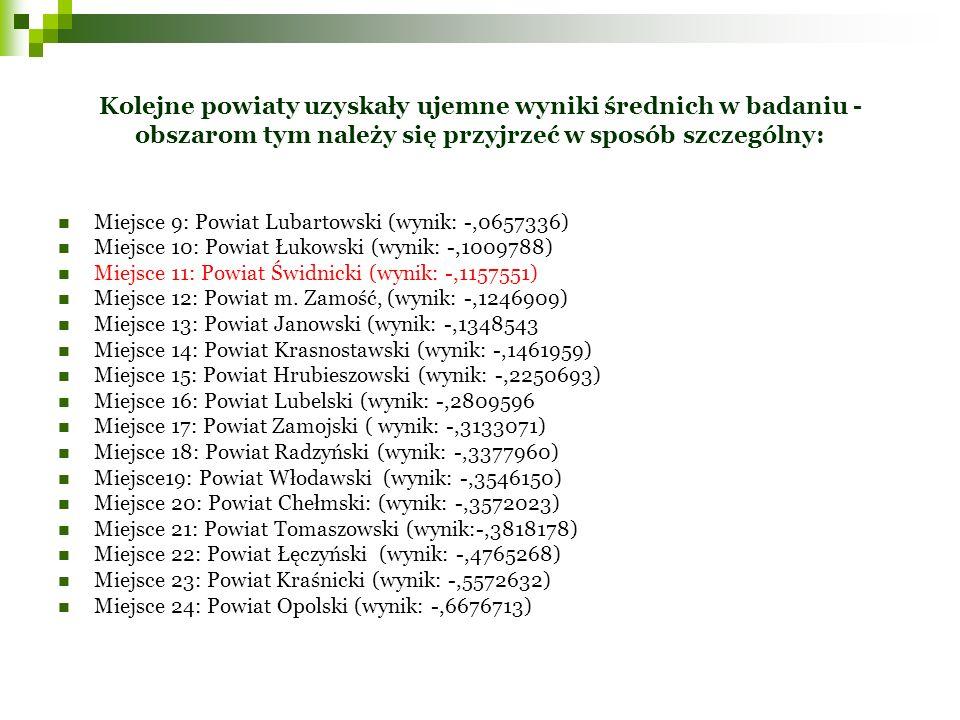 Kolejne powiaty uzyskały ujemne wyniki średnich w badaniu - obszarom tym należy się przyjrzeć w sposób szczególny: Miejsce 9: Powiat Lubartowski (wynik: -,0657336) Miejsce 10: Powiat Łukowski (wynik: -,1009788) Miejsce 11: Powiat Świdnicki (wynik: -,1157551) Miejsce 12: Powiat m.