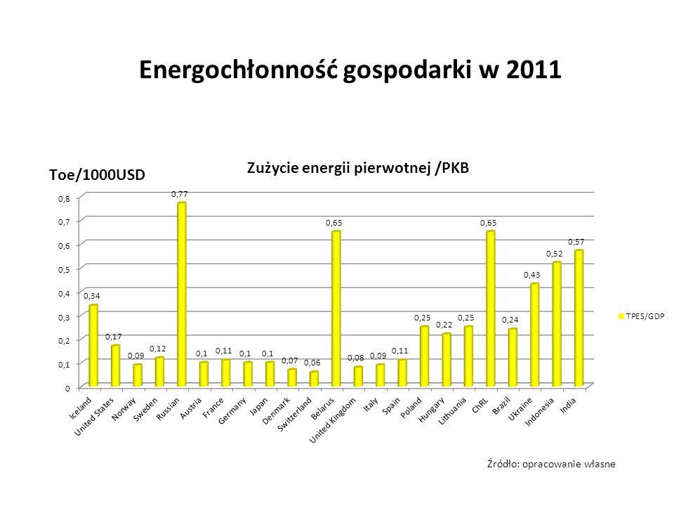 Energochłonność gospodarki w 2011 Źródło: opracowanie własne