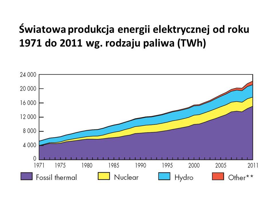 Światowa produkcja energii elektrycznej od roku 1971 do 2011 wg. rodzaju paliwa (TWh)