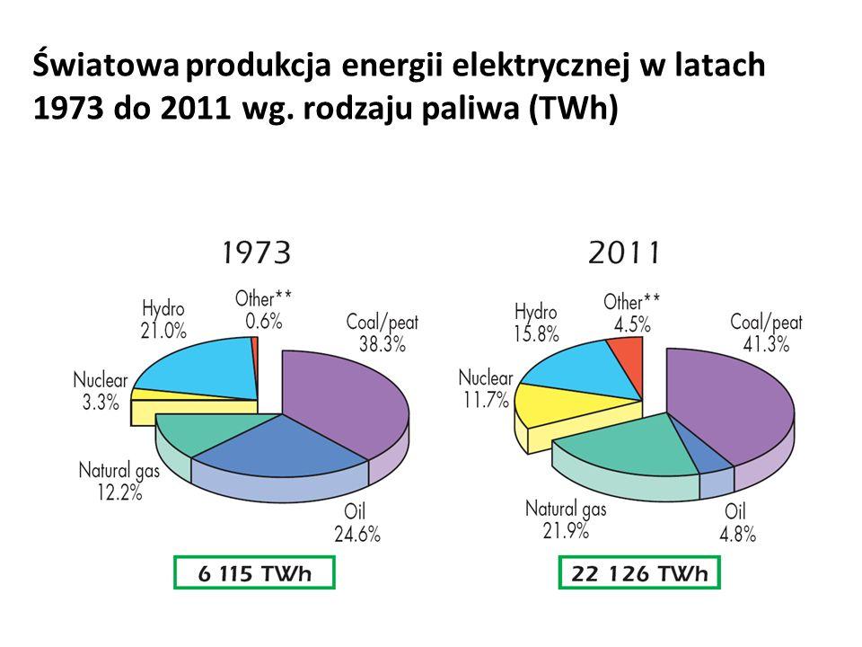 Światowa produkcja energii elektrycznej w latach 1973 do 2011 wg. rodzaju paliwa (TWh)