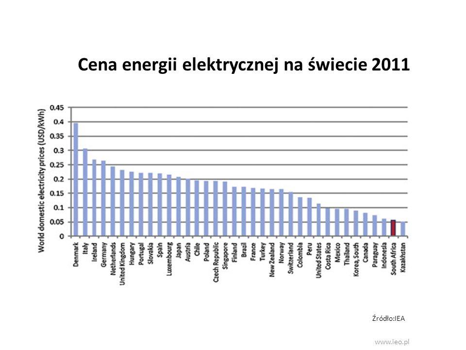 Cena energii elektrycznej na świecie 2011 www.ieo.pl Źródło:IEA