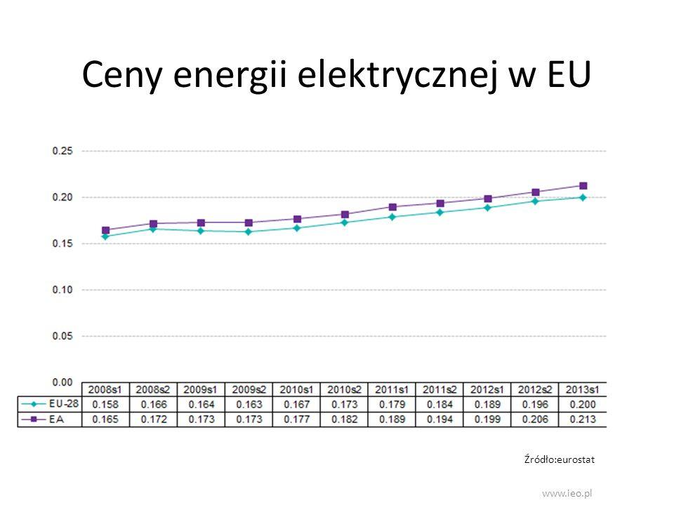 Ceny energii elektrycznej w EU www.ieo.pl Źródło:eurostat