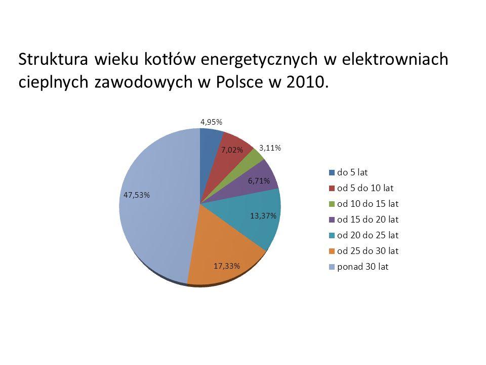 Struktura wieku kotłów energetycznych w elektrowniach cieplnych zawodowych w Polsce w 2010.
