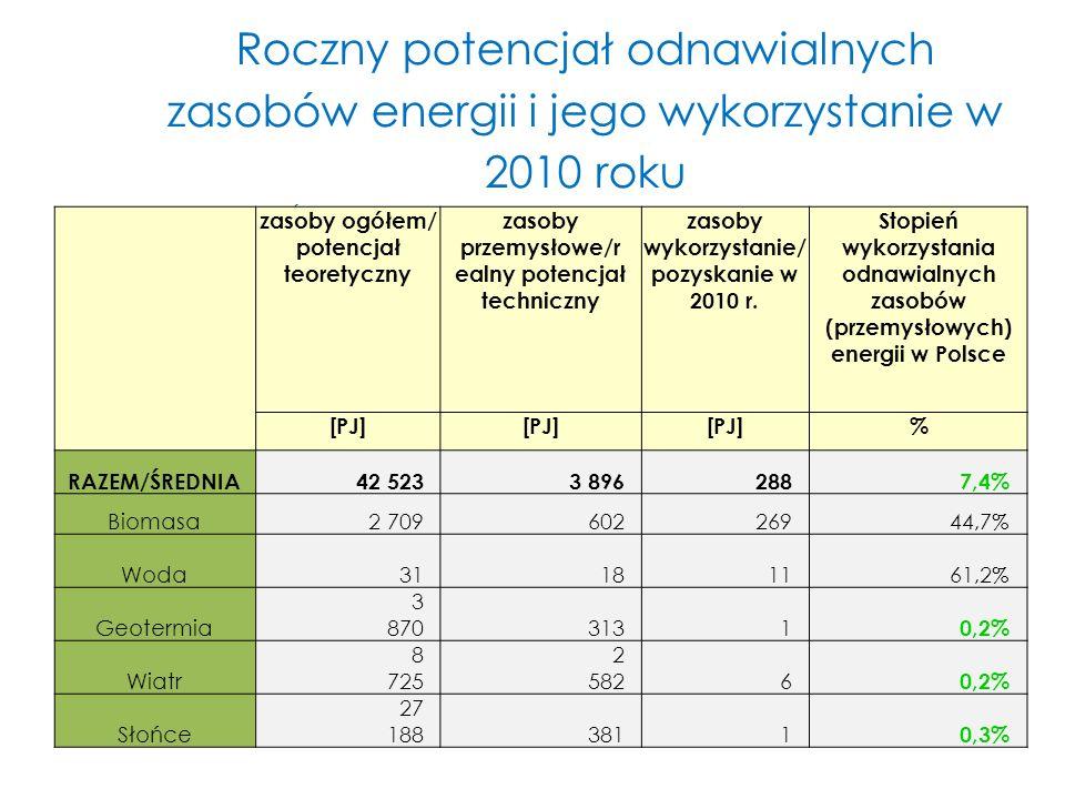 Roczny potencjał odnawialnych zasobów energii i jego wykorzystanie w 2010 roku Źródło: IEO oraz GUS (wykorzystanie zasobów w 2010 roku) zasoby ogółem/