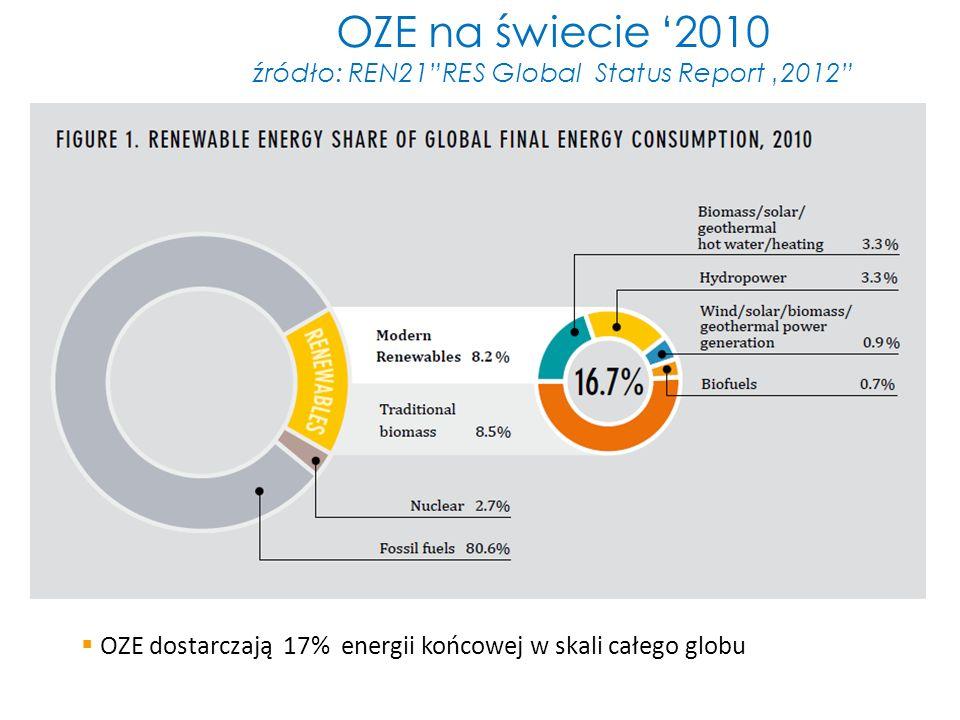 OZE na świecie 2010 źródło: REN21RES Global Status Report 2012 OZE dostarczają 17% energii końcowej w skali całego globu