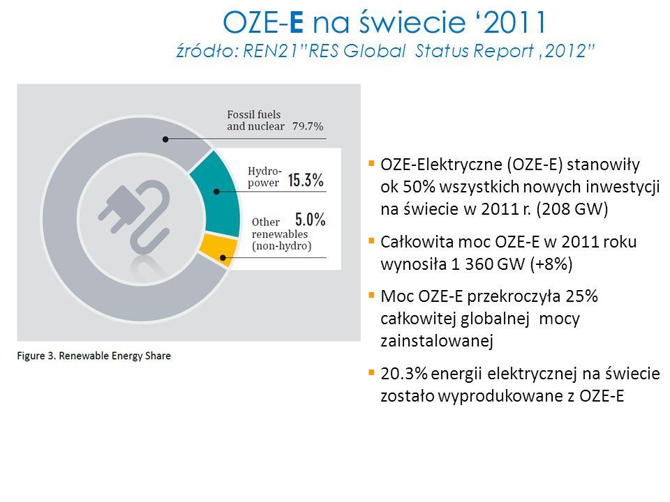 OZE- E na świecie 2011 źródło: REN21RES Global Status Report 2012 OZE-Elektryczne (OZE-E) stanowiły ok 50% wszystkich nowych inwestycji na świecie w 2