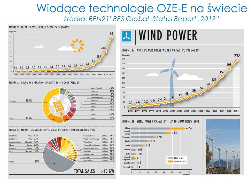 Wiodące technologie OZE-E na świecie źródło: REN21RES Global Status Report 2012