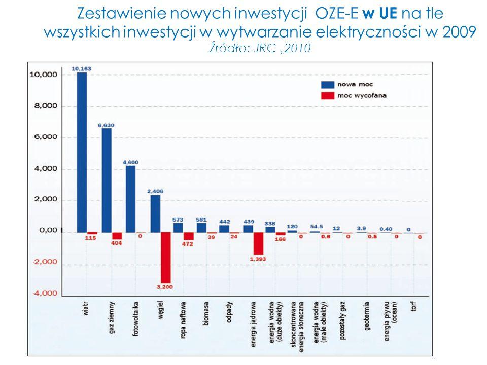 Zestawienie nowych inwestycji OZE-E w UE na tle wszystkich inwestycji w wytwarzanie elektryczności w 2009 Źródło: JRC 2010