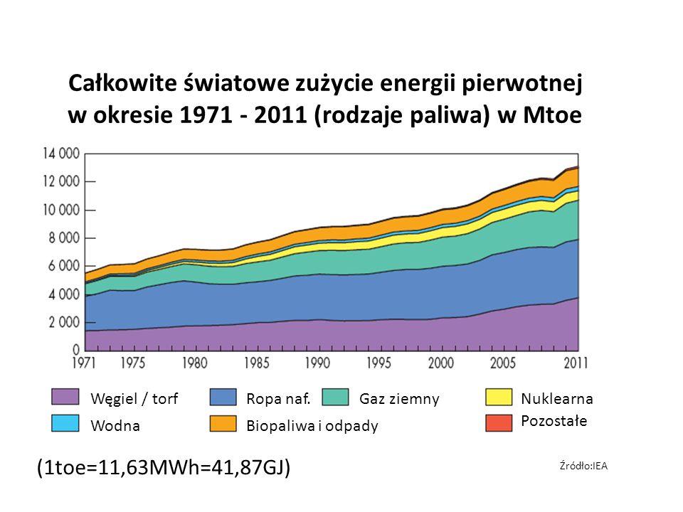 (1toe=11,63MWh=41,87GJ) Źródło:IEA Całkowite światowe zużycie energii pierwotnej w okresie 1971 - 2011 (rodzaje paliwa) w Mtoe Węgiel / torf Wodna Rop