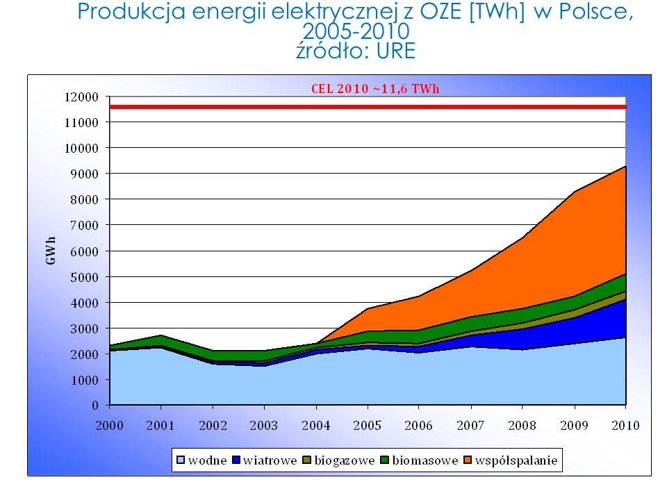 Produkcja energii elektrycznej z OZE [TWh] w Polsce, 2005-2010 źródło: URE
