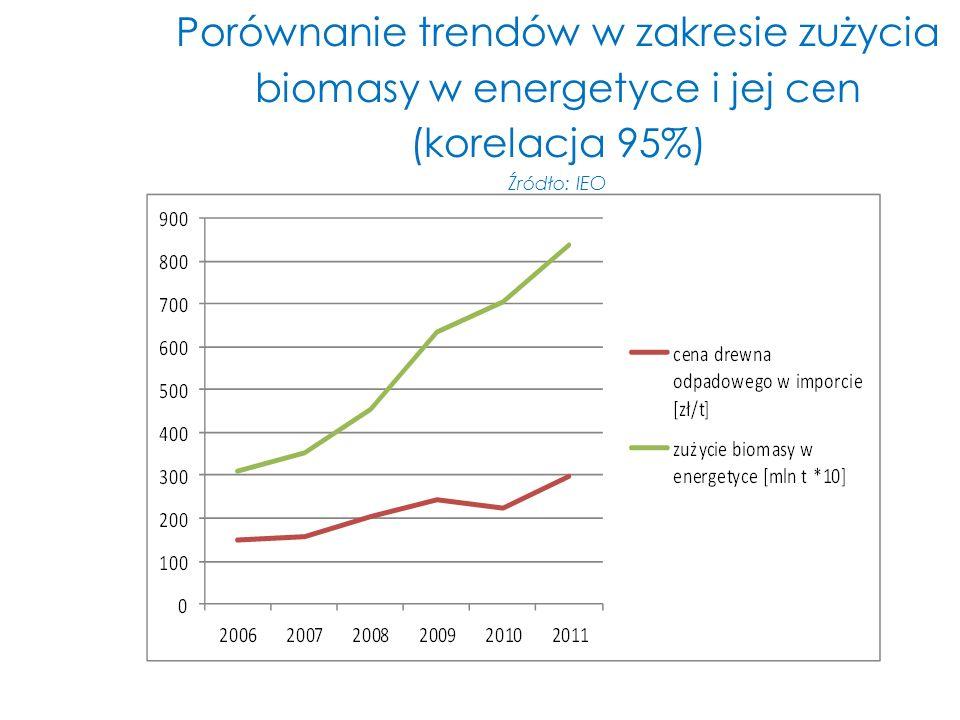 Porównanie trendów w zakresie zużycia biomasy w energetyce i jej cen (korelacja 95%) Źródło: IEO