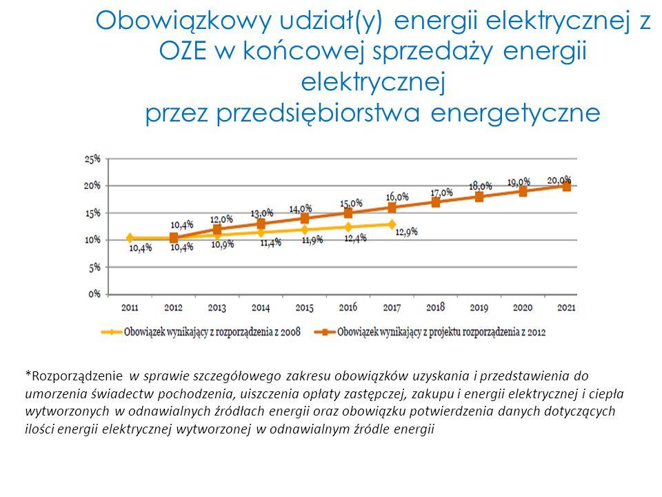 Obowiązkowy udział(y) energii elektrycznej z OZE w końcowej sprzedaży energii elektrycznej przez przedsiębiorstwa energetyczne *Rozporządzenie w spraw