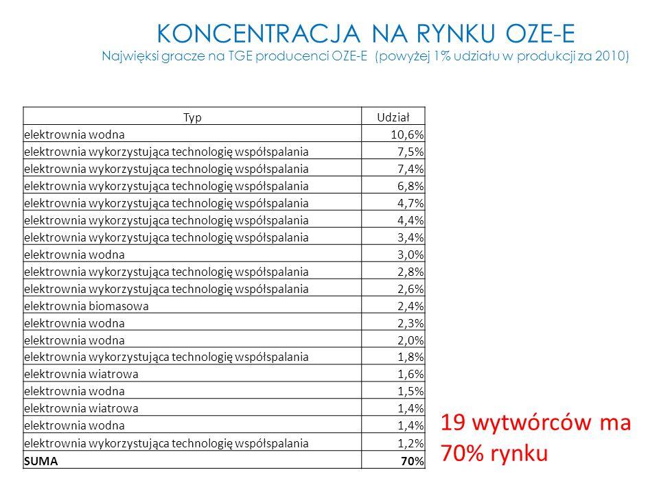 KONCENTRACJA NA RYNKU OZE-E Najwięksi gracze na TGE producenci OZE-E (powyżej 1% udziału w produkcji za 2010) TypUdział elektrownia wodna10,6% elektro