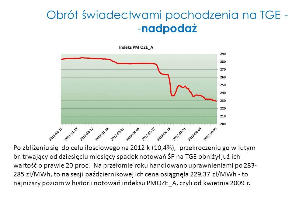 Obrót świadectwami pochodzenia na TGE - - nadpodaż Po zbliżeniu się do celu ilościowego na 2012 k (10,4%), przekroczeniu go w lutym br. trwający od dz
