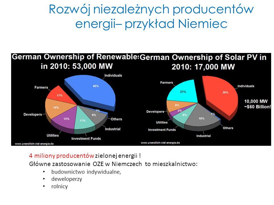 Rozwój niezależnych producentów energii– przykład Niemiec 4 miliony producentów zielonej energii ! Główne zastosowanie OZE w Niemczech to mieszkalnict