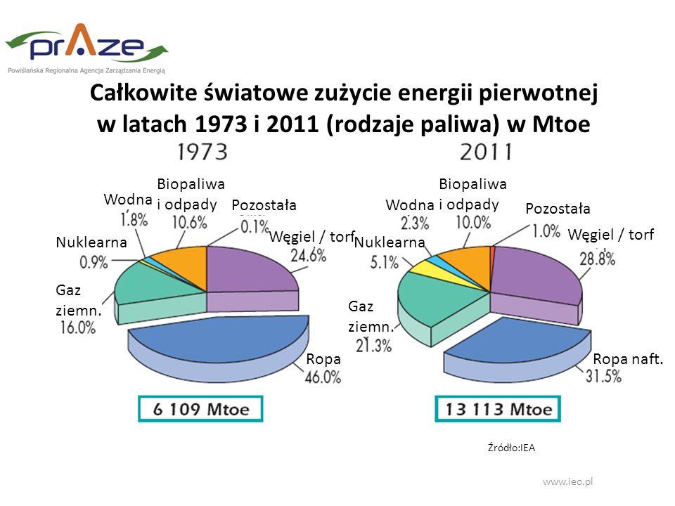 www.ieo.pl Źródło:IEA Całkowite światowe zużycie energii pierwotnej w latach 1973 i 2011 (rodzaje paliwa) w Mtoe Węgiel / torf Pozostała Biopaliwa i o