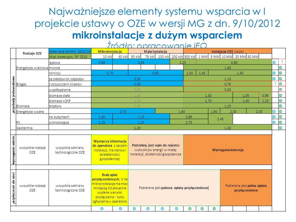 Najważniejsze elementy systemu wsparcia w I projekcie ustawy o OZE w wersji MG z dn. 9/10/2012 mikroinstalacje z dużym wsparciem Źródło: opracowanie I