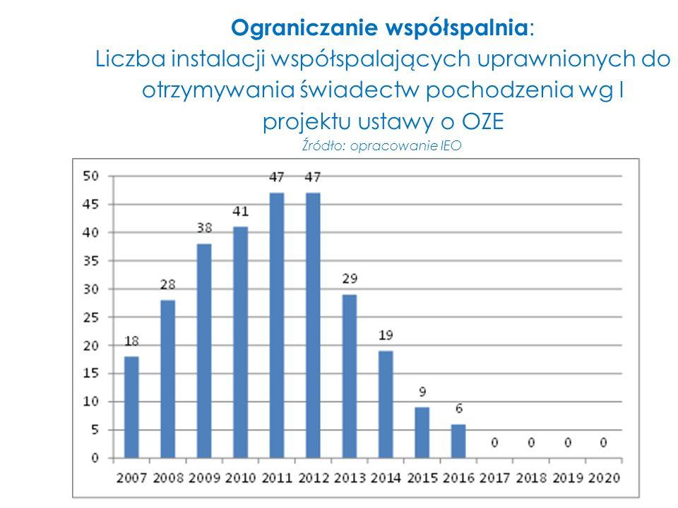 Ograniczanie współspalnia : Liczba instalacji współspalających uprawnionych do otrzymywania świadectw pochodzenia wg I projektu ustawy o OZE Źródło: o