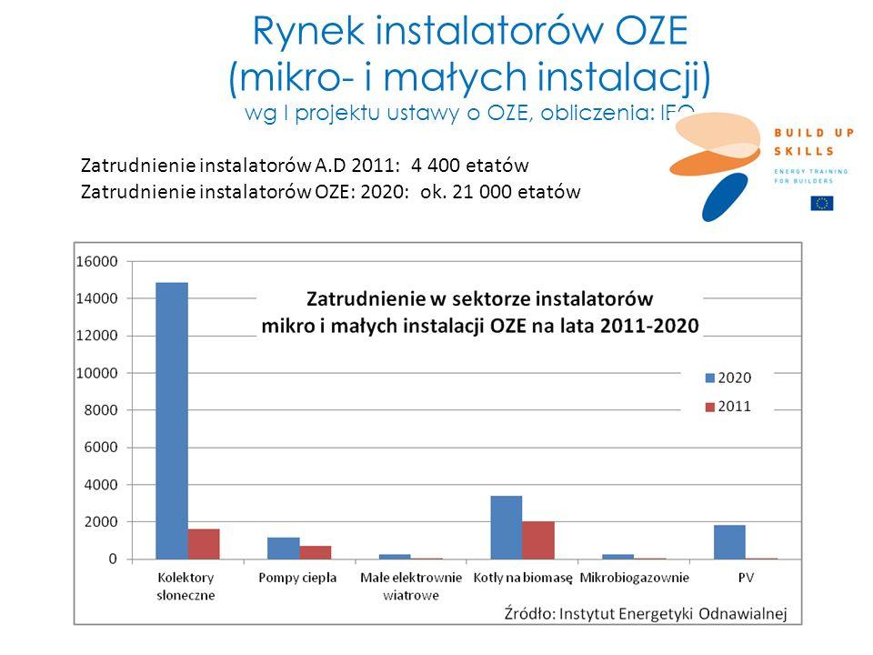 Rynek instalatorów OZE (mikro- i małych instalacji) wg I projektu ustawy o OZE, obliczenia: IEO Zatrudnienie instalatorów A.D 2011: 4 400 etatów Zatru