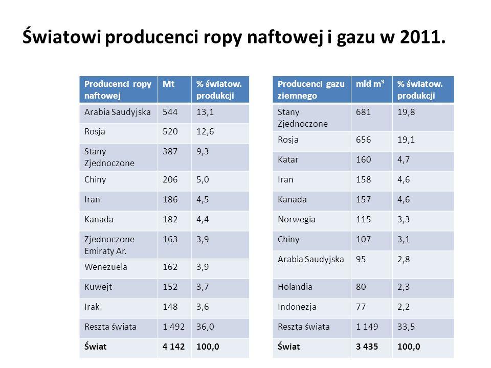 Źródło:IEA Producenci ropy naftowej Mt% światow. produkcji Arabia Saudyjska54413,1 Rosja52012,6 Stany Zjednoczone 3879,3 Chiny2065,0 Iran1864,5 Kanada