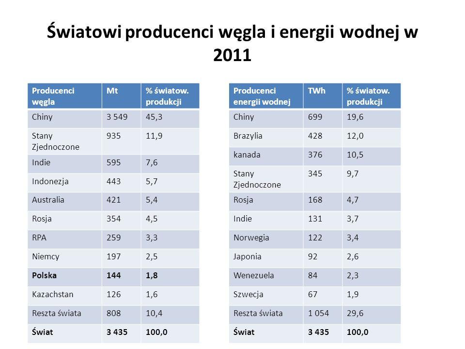 Światowi producenci węgla i energii wodnej w 2011 Producenci węgla Mt% światow. produkcji Chiny3 54945,3 Stany Zjednoczone 93511,9 Indie5957,6 Indonez