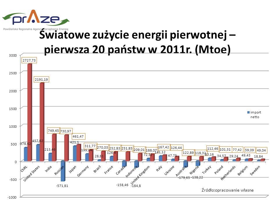 Światowe zużycie energii pierwotnej – pierwsza 20 państw w 2011r. (Mtoe) Źródło:opracowanie własne