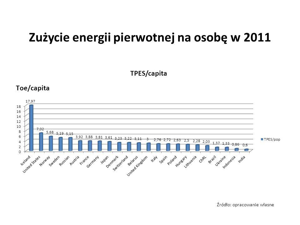 Zużycie energii pierwotnej na osobę w 2011 Źródło: opracowanie własne
