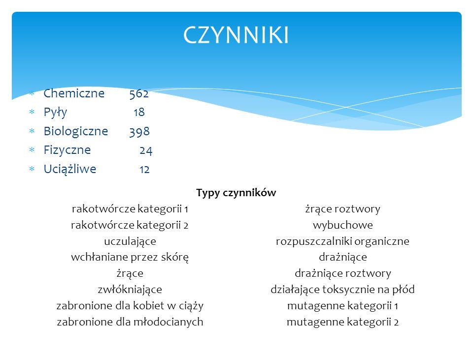 Chemiczne 562 Pyły 18 Biologiczne 398 Fizyczne 24 Uciążliwe 12 CZYNNIKI Typy czynników rakotwórcze kategorii 1żrące roztwory rakotwórcze kategorii 2wy
