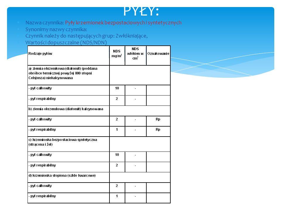 Nazwa czynnika: Pyły krzemionek bezpostaciowych i syntetycznych Synonimy nazwy czynnika: Czynnik należy do następujących grup: Zwłókniające, Wartości