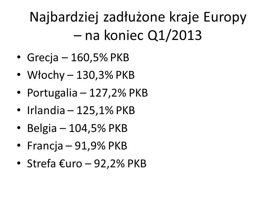 Najbardziej zadłużone kraje Europy – na koniec Q1/2013 Grecja – 160,5% PKB Włochy – 130,3% PKB Portugalia – 127,2% PKB Irlandia – 125,1% PKB Belgia – 104,5% PKB Francja – 91,9% PKB Strefa uro – 92,2% PKB