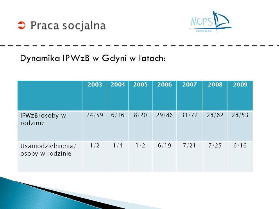 Dynamika IPWzB w Gdyni w latach: 2003200420052006200720082009 IPWzB/osoby w rodzinie 24/596/168/2029/8631/7228/6228/53 Usamodzielnienia/ osoby w rodzi