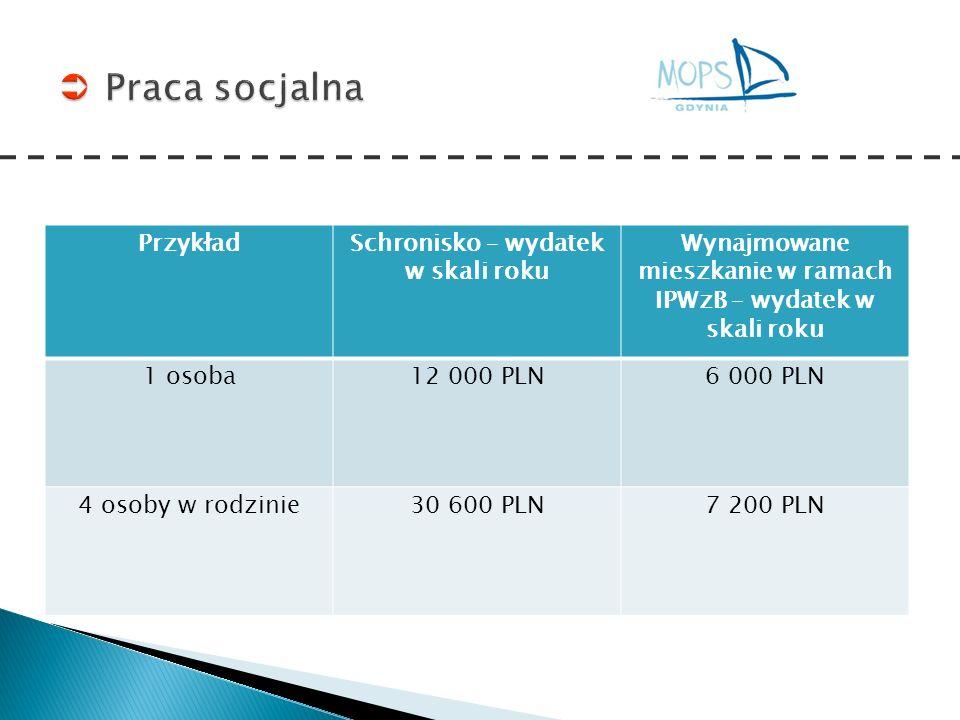 PrzykładSchronisko – wydatek w skali roku Wynajmowane mieszkanie w ramach IPWzB – wydatek w skali roku 1 osoba12 000 PLN6 000 PLN 4 osoby w rodzinie30