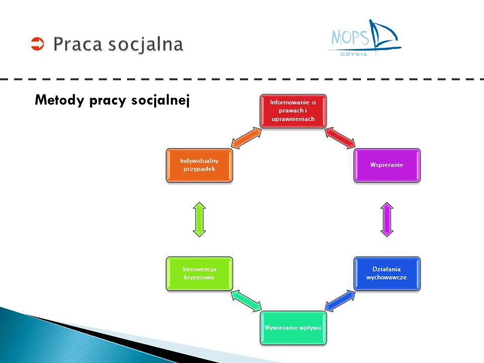 Metody pracy socjalnej Informowanie o prawach i uprawnieniach Wspieranie Działania wychowawcze Wywieranie wpływu Interwencja kryzysowa Indywidualny pr