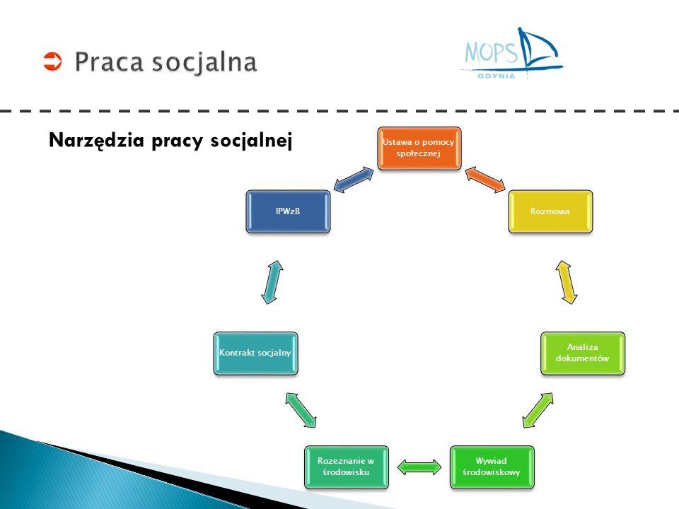 Narzędzia pracy socjalnej Ustawa o pomocy społecznej Rozmowa Analiza dokumentów Wywiad środowiskowy Rozeznanie w środowisku Kontrakt socjalnyIPWzB
