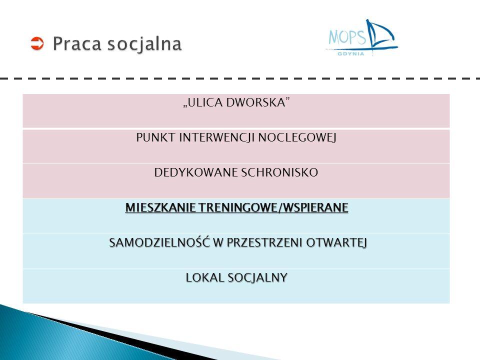 Zasoby Gdyni w realizacji IPWzB Mieszkania chronione – Gdynia ul.