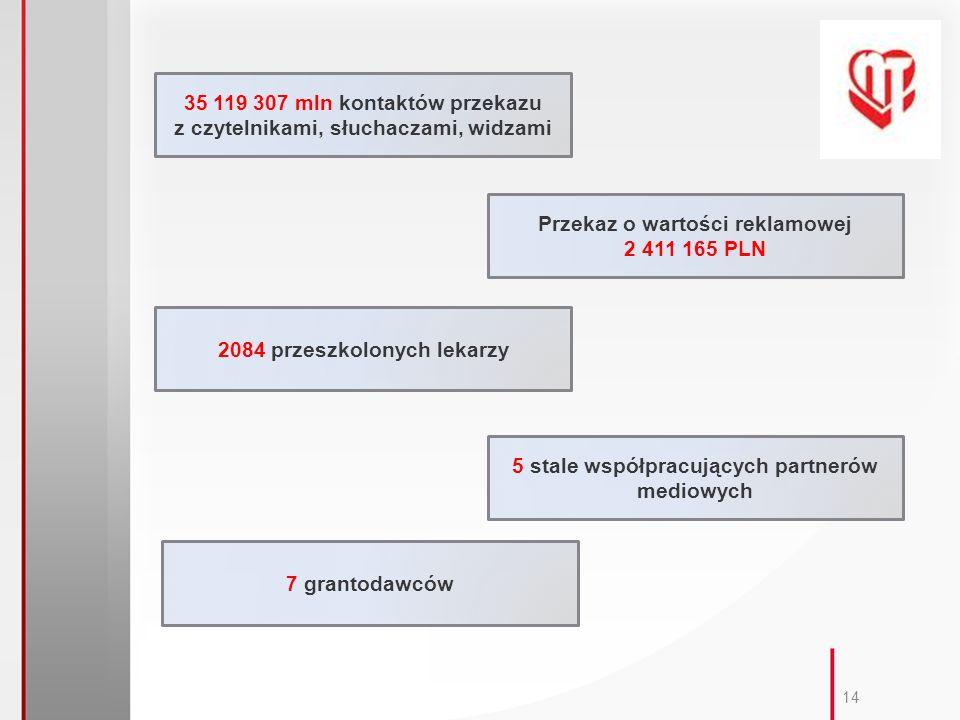 14 35 119 307 mln kontaktów przekazu z czytelnikami, słuchaczami, widzami Przekaz o wartości reklamowej 2 411 165 PLN 2084 przeszkolonych lekarzy 5 stale współpracujących partnerów mediowych 7 grantodawców