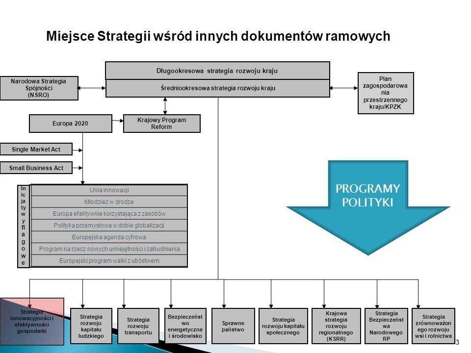 Miejsce Strategii wśród innych dokumentów ramowych Krajowy Program Reform Narodowa Strategia Spójności (NSRO) Plan zagospodarowa nia przestrzennego kr